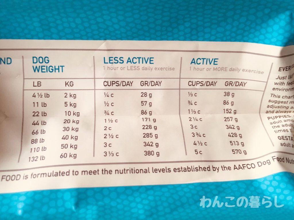 オリジン6フィッシュドッグフードの原材料